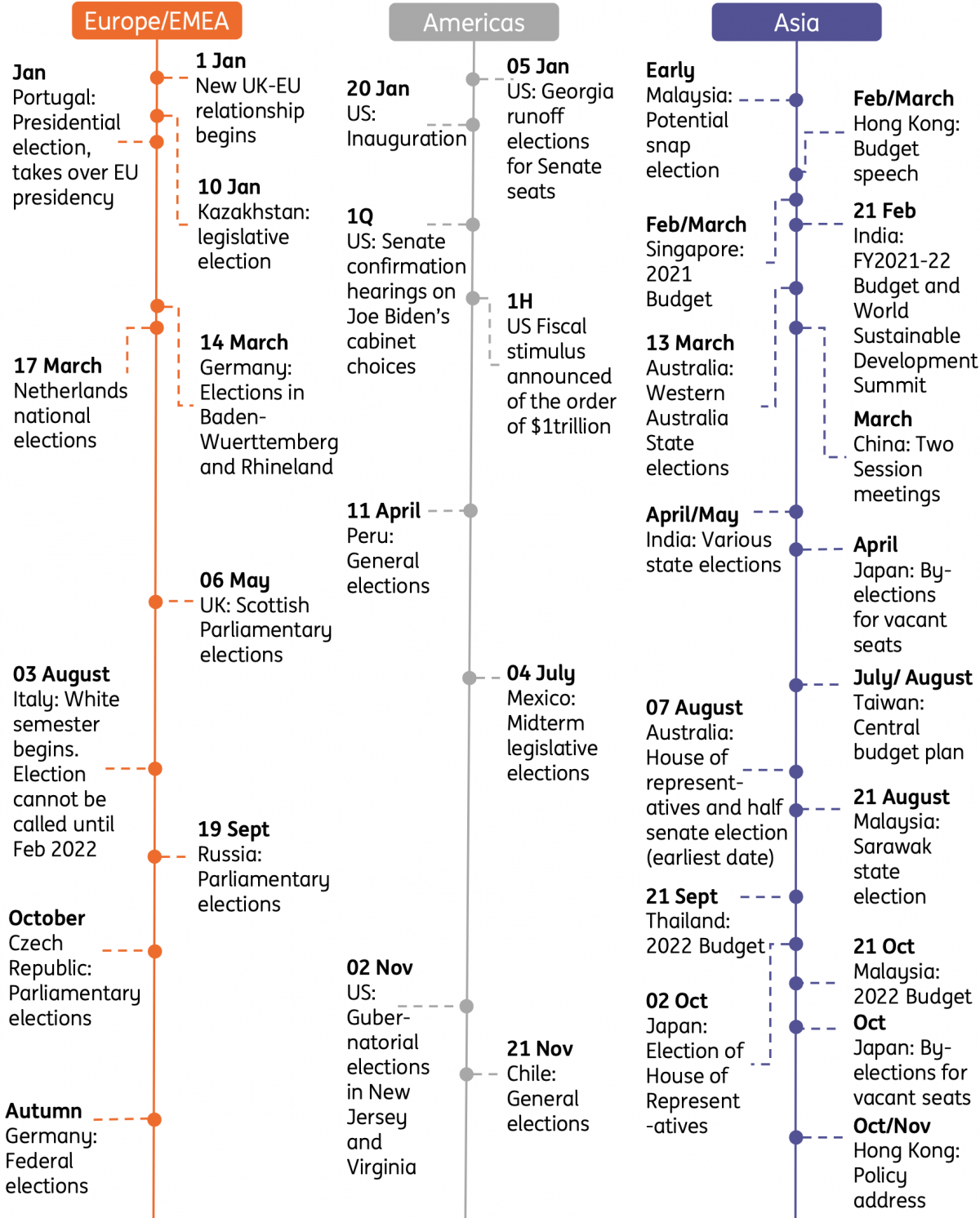 Key Political Events In 2021 | Article | Ing Think