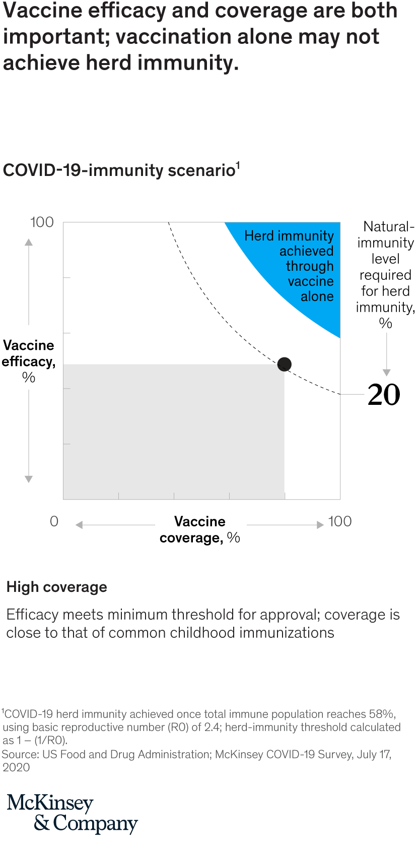 When Will The Covid-19 Pandemic End? | Mckinsey